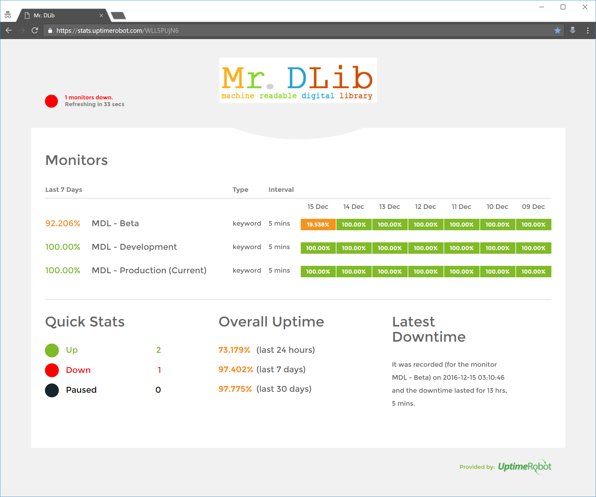 Overview of the status of Mr. DLib's Recommendations-as-a-Service