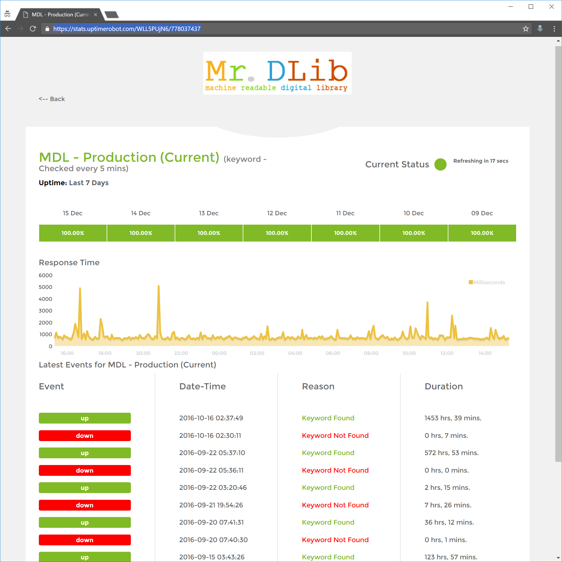 Overview of the status of Mr. DLib's Recommendations-as-a-Service (one server)